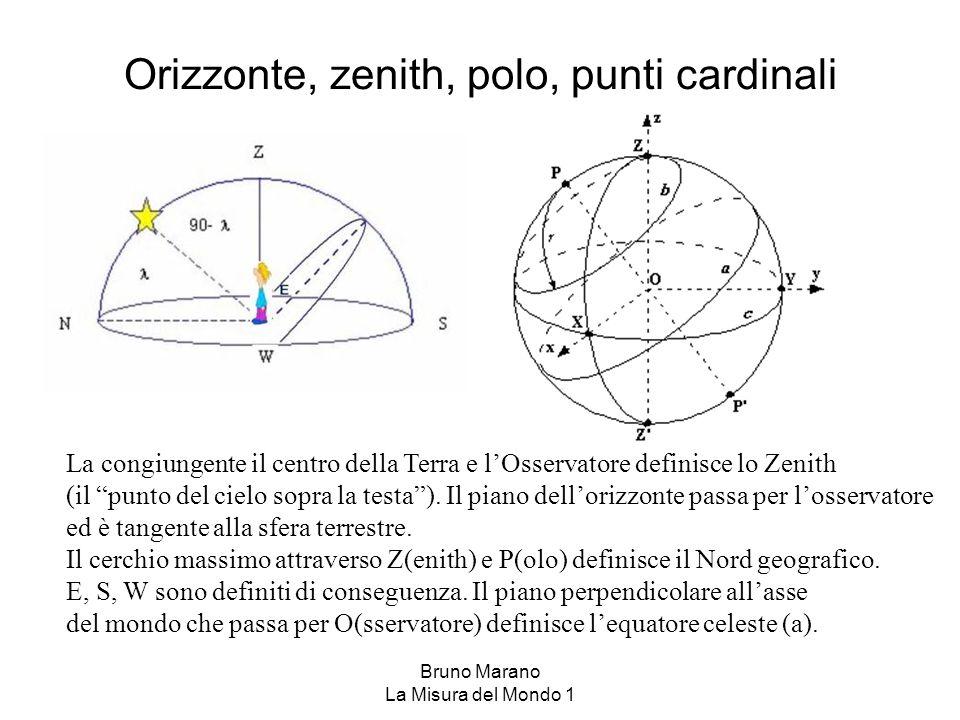 Orizzonte, zenith, polo, punti cardinali