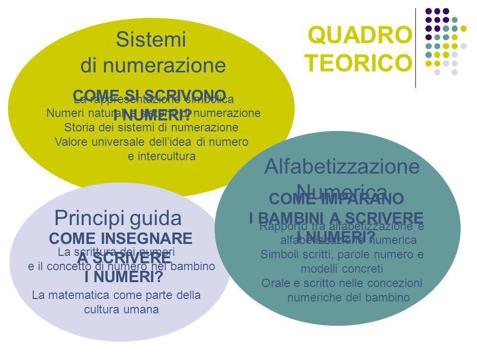QUADRO TEORICO Sistemi di numerazione Alfabetizzazione Numerica