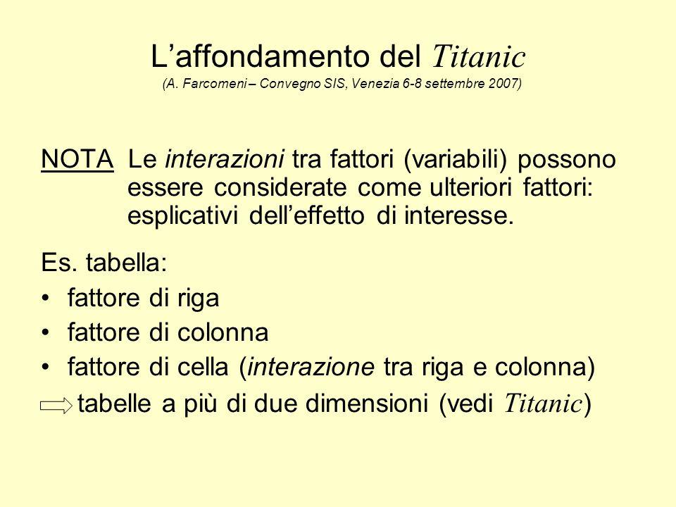L'affondamento del Titanic (A