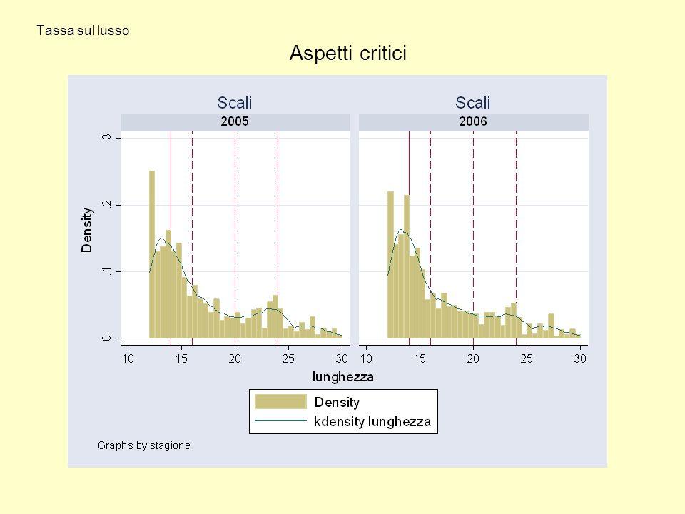 Tassa sul lusso Aspetti critici
