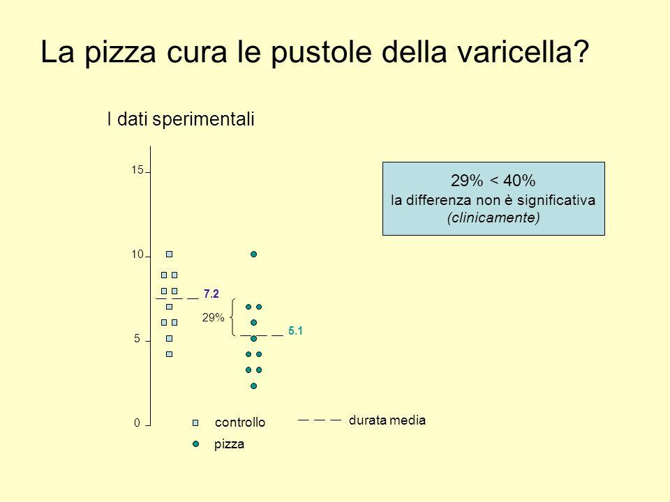 La pizza cura le pustole della varicella I dati sperimentali