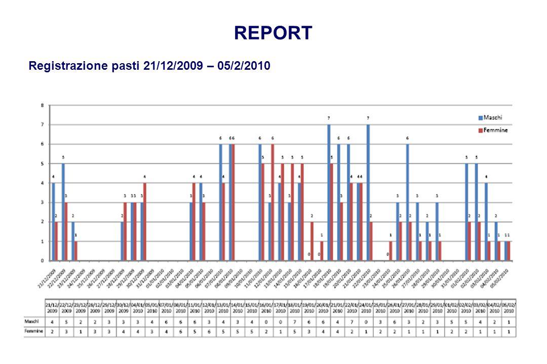 REPORT Registrazione pasti 21/12/2009 – 05/2/2010