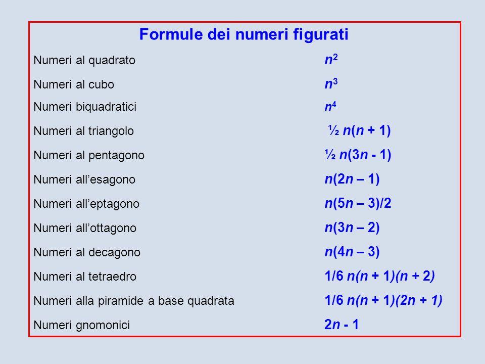 Formule dei numeri figurati