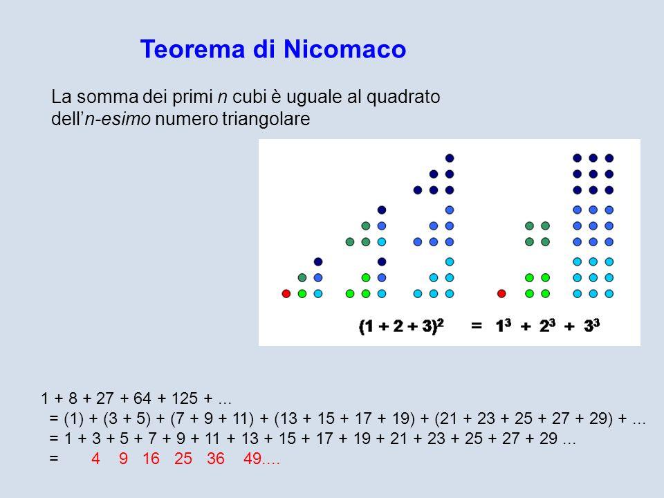 Teorema di Nicomaco La somma dei primi n cubi è uguale al quadrato dell'n-esimo numero triangolare.
