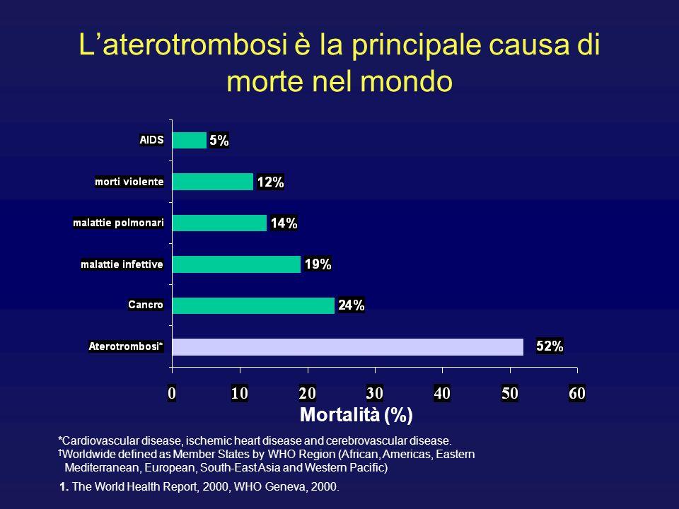 L'aterotrombosi è la principale causa di morte nel mondo