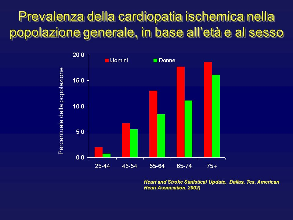 Prevalenza della cardiopatia ischemica nella popolazione generale, in base all'età e al sesso