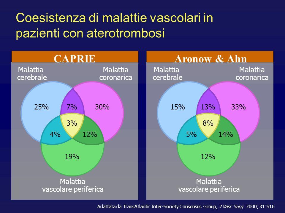 Coesistenza di malattie vascolari in pazienti con aterotrombosi