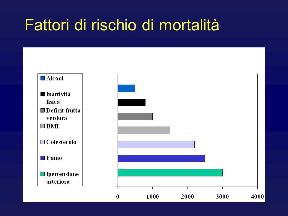 Fattori di rischio di mortalità