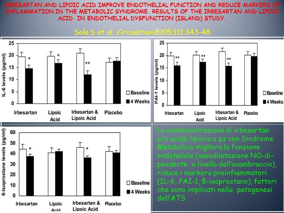 IRBESARTAN AND LIPOIC ACID IMPROVE ENDOTHELIAL FUNCTION AND REDUCE MARKERS OF INFLAMMATION IN THE METABOLIC SYNDROME. RESULTS OF THE IRBESARTAN AND LIPOIC ACID IN ENDOTHELIAL DYSFUNCTION (ISLAND) STUDY. Sola S et al. Circulation 2005;111:343-48