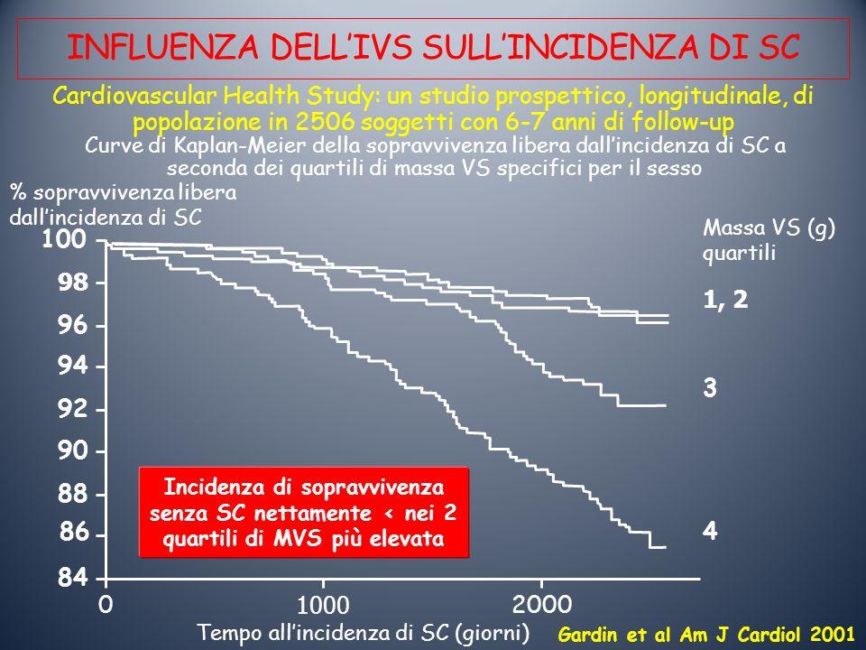 INFLUENZA DELL'IVS SULL'INCIDENZA DI SC