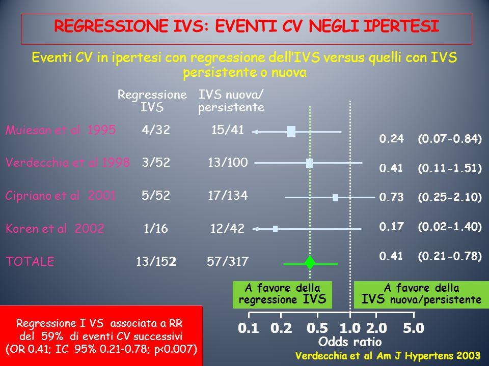 REGRESSIONE IVS: EVENTI CV NEGLI IPERTESI