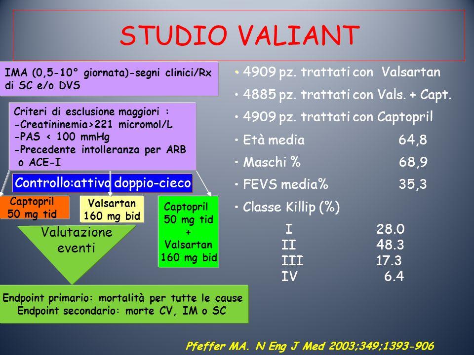 STUDIO VALIANT 4909 pz. trattati con Valsartan