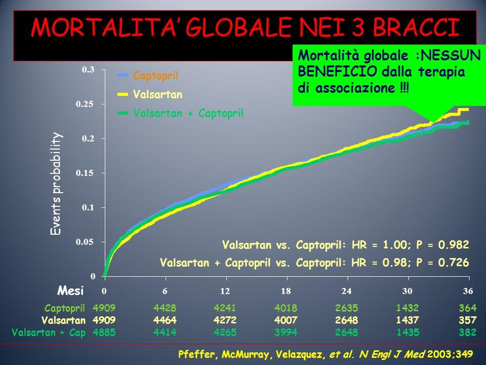 MORTALITA' GLOBALE NEI 3 BRACCI
