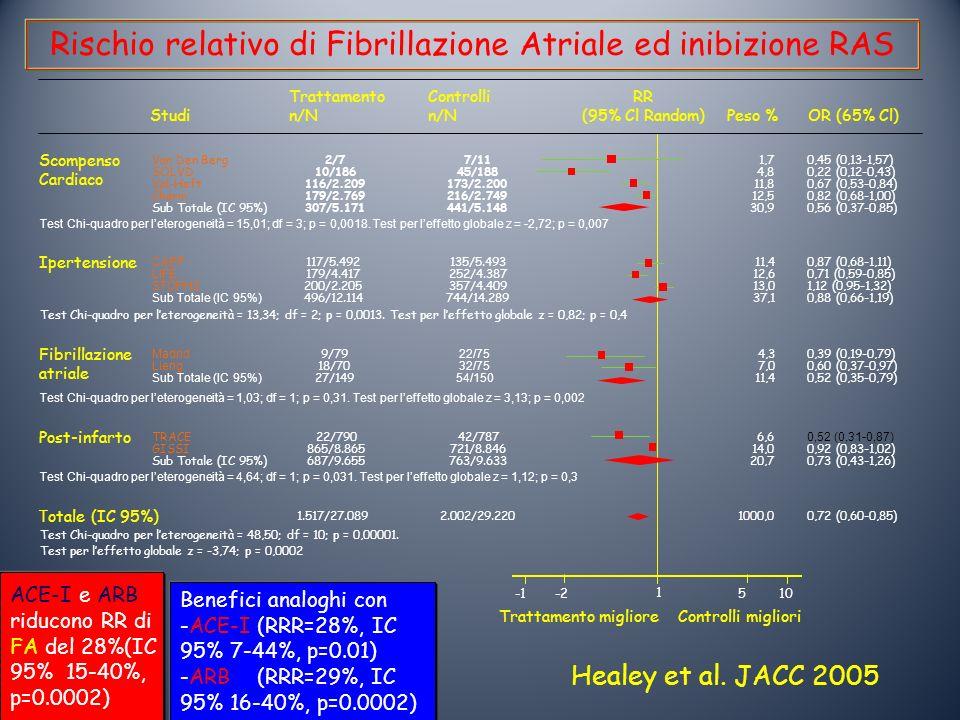 Rischio relativo di Fibrillazione Atriale ed inibizione RAS
