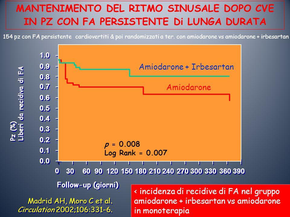 MANTENIMENTO DEL RITMO SINUSALE DOPO CVE IN PZ CON FA PERSISTENTE Di LUNGA DURATA