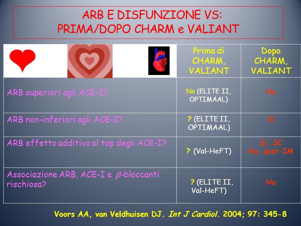 ARB E DISFUNZIONE VS: PRIMA/DOPO CHARM e VALIANT