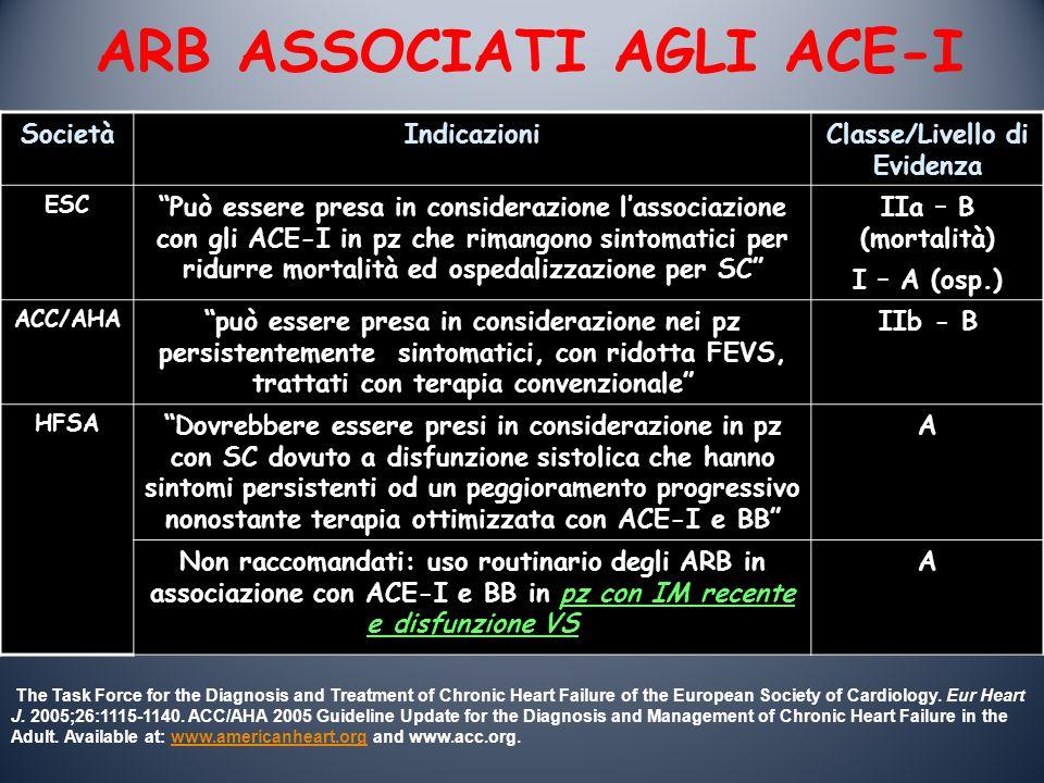 ARB ASSOCIATI AGLI ACE-I Classe/Livello di Evidenza