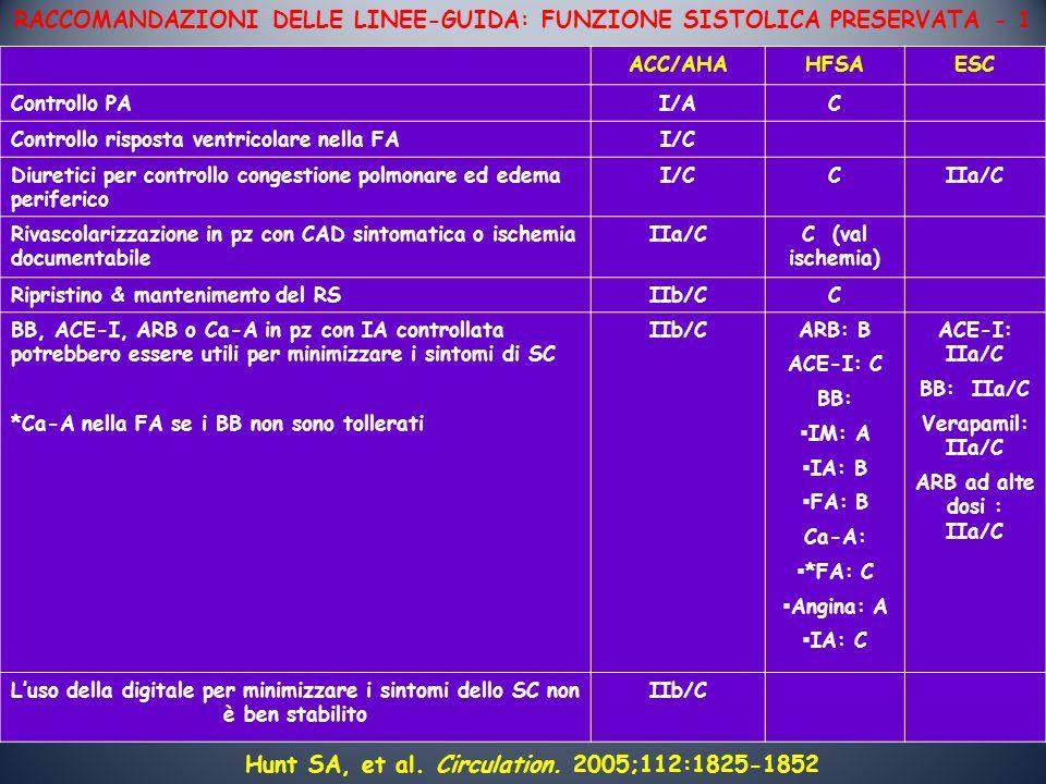 RACCOMANDAZIONI DELLE LINEE-GUIDA: FUNZIONE SISTOLICA PRESERVATA - 1