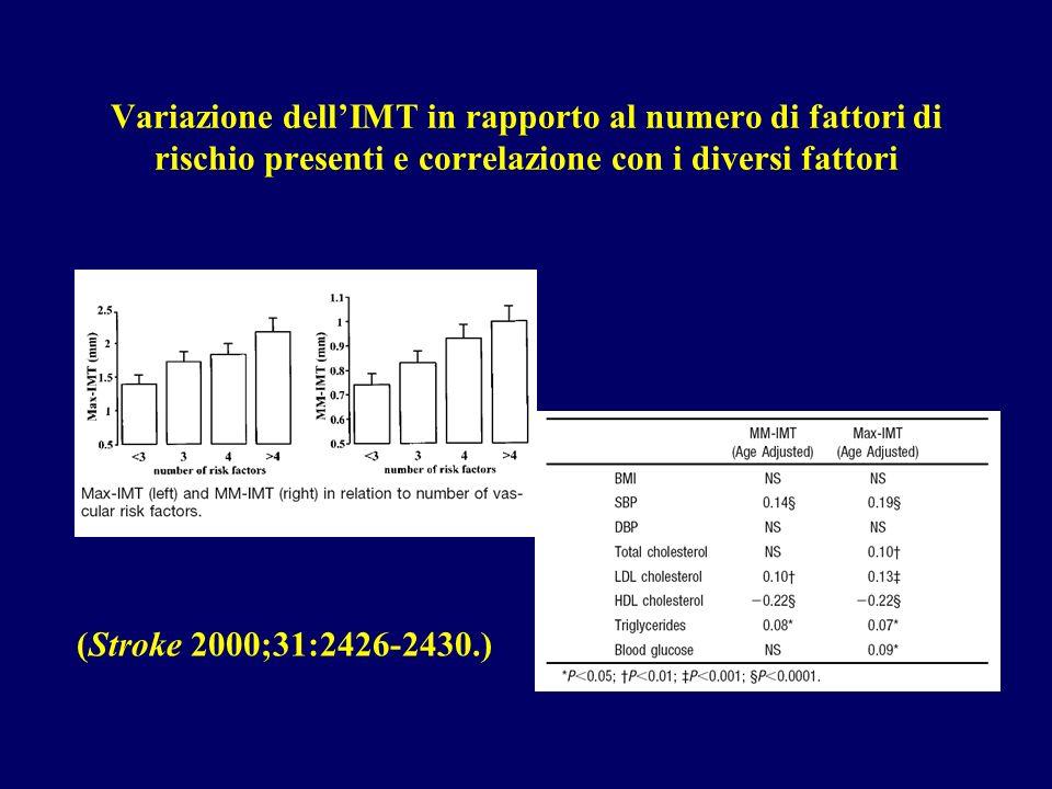 Variazione dell'IMT in rapporto al numero di fattori di rischio presenti e correlazione con i diversi fattori