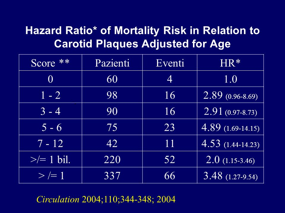 Hazard Ratio* of Mortality Risk in Relation to Carotid Plaques Adjusted for Age