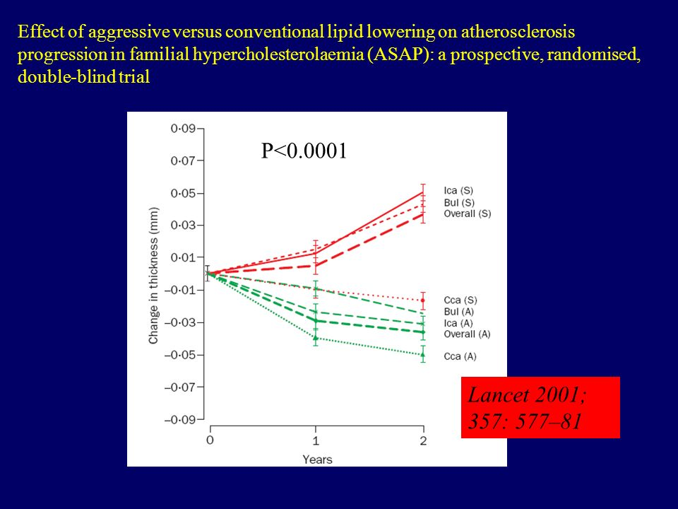 Effect of aggressive versus conventional lipid lowering on atherosclerosis progression in familial hypercholesterolaemia (ASAP): a prospective, randomised, double-blind trial