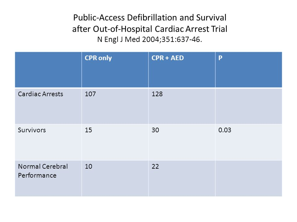 Public-Access Defibrillation and Survival after Out-of-Hospital Cardiac Arrest Trial N Engl J Med 2004;351:637-46.