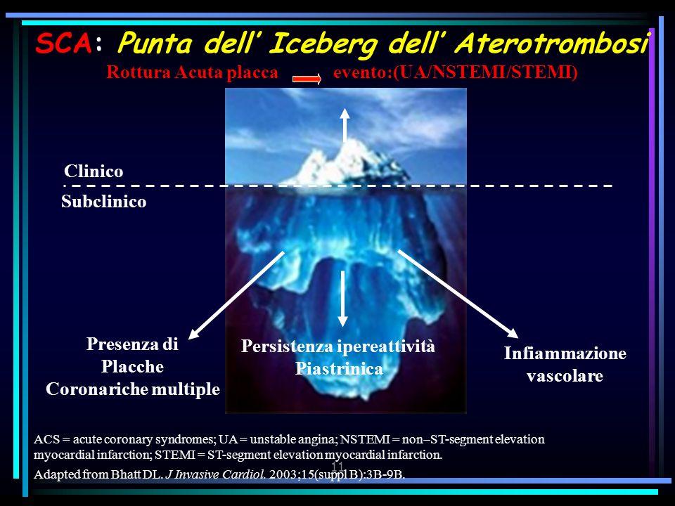 SCA: Punta dell' Iceberg dell' Aterotrombosi