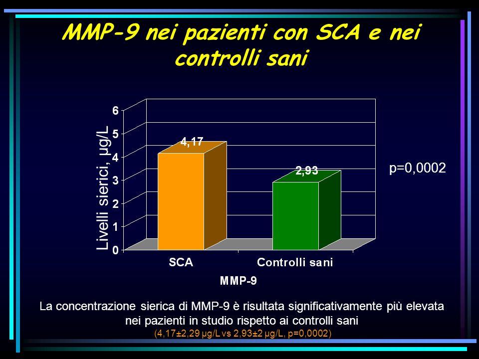 MMP-9 nei pazienti con SCA e nei controlli sani