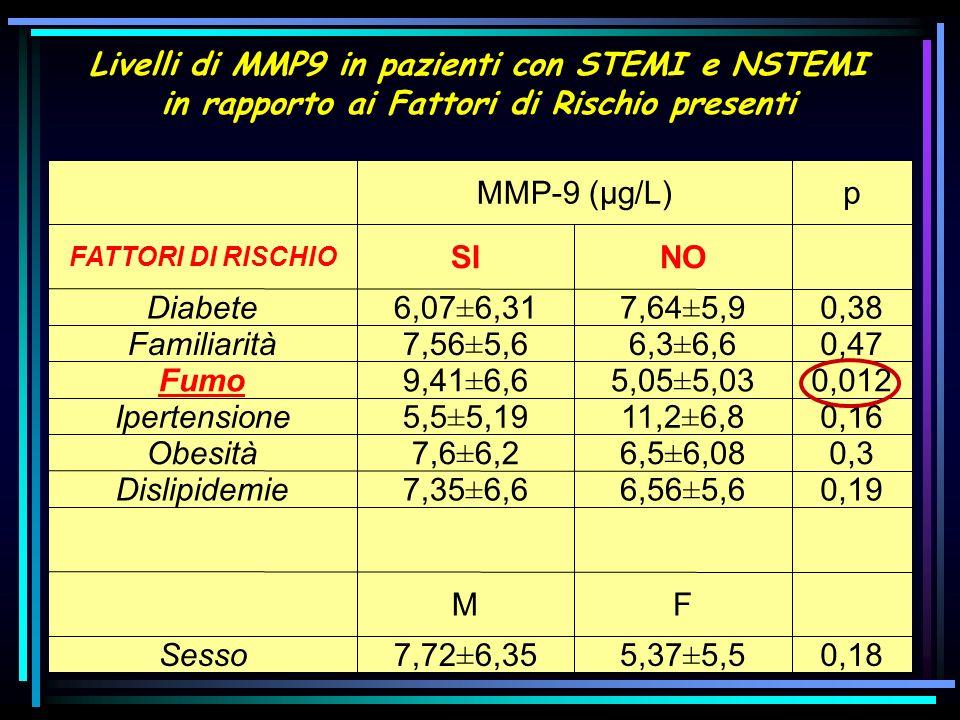 Livelli di MMP9 in pazienti con STEMI e NSTEMI