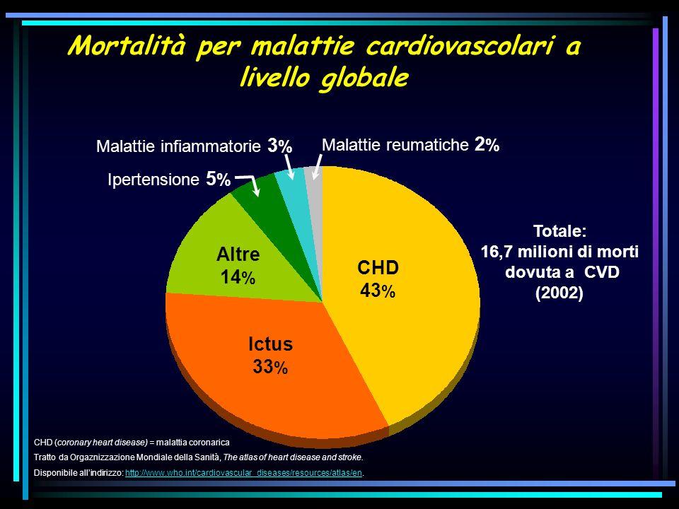 Mortalità per malattie cardiovascolari a livello globale