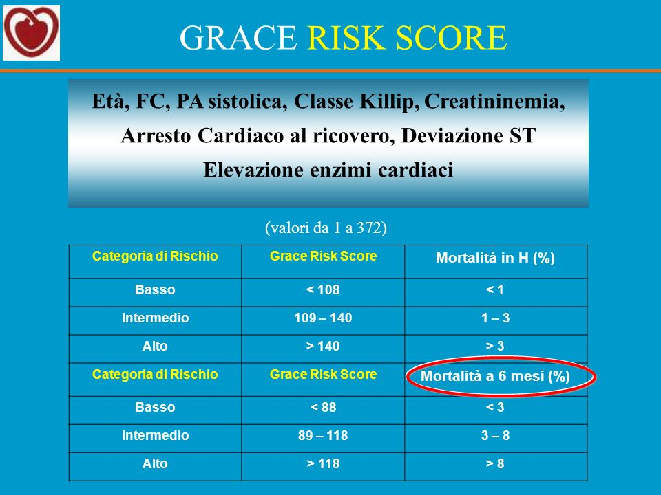 GRACE RISK SCORE Età, FC, PA sistolica, Classe Killip, Creatininemia, Arresto Cardiaco al ricovero, Deviazione ST Elevazione enzimi cardiaci.