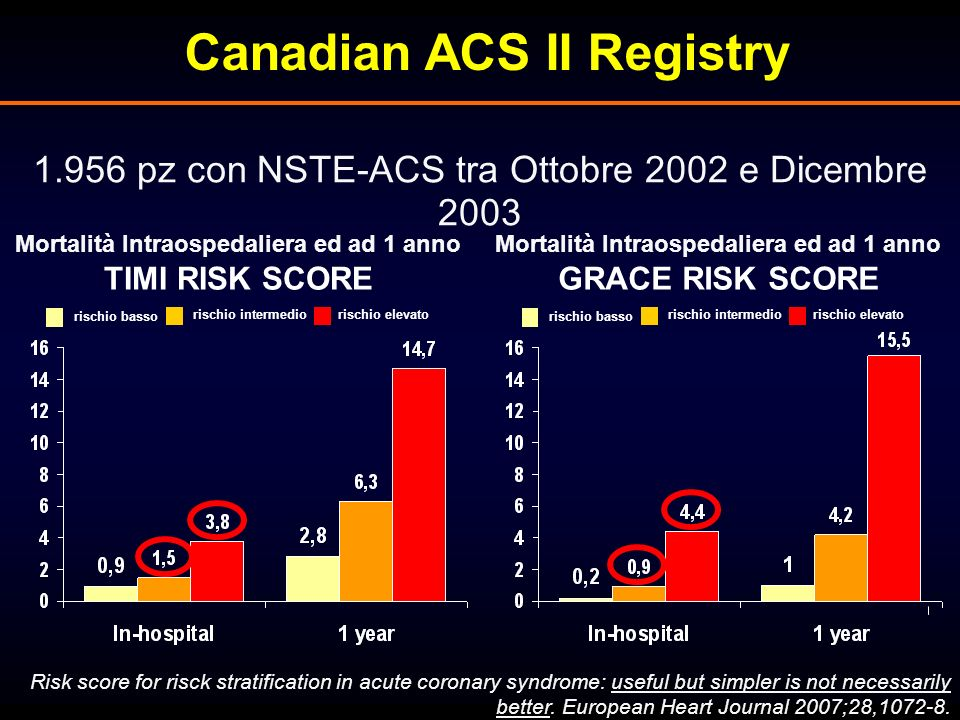 Canadian ACS II Registry