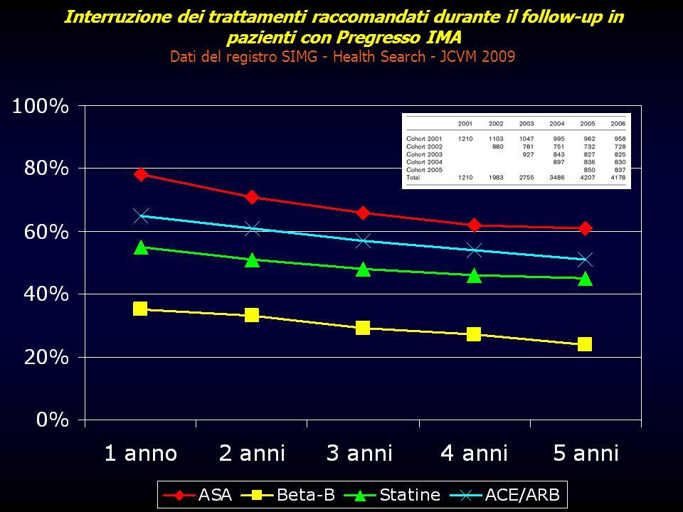Interruzione dei trattamenti raccomandati durante il follow-up in pazienti con Pregresso IMA Dati del registro SIMG - Health Search - JCVM 2009