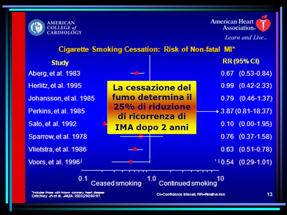 La cessazione del fumo determina il 25% di riduzione di ricorrenza di IMA dopo 2 anni