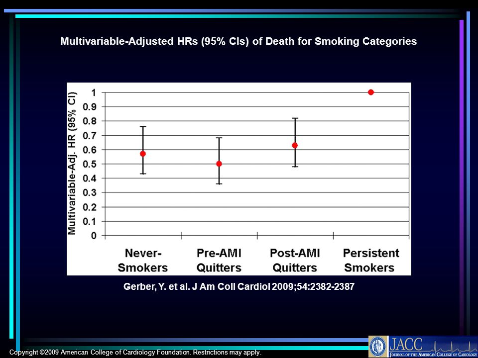 Multivariable-Adjusted HRs (95% CIs) of Death for Smoking Categories