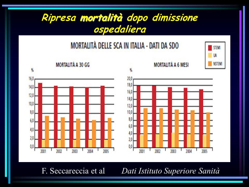 Ripresa mortalità dopo dimissione ospedaliera