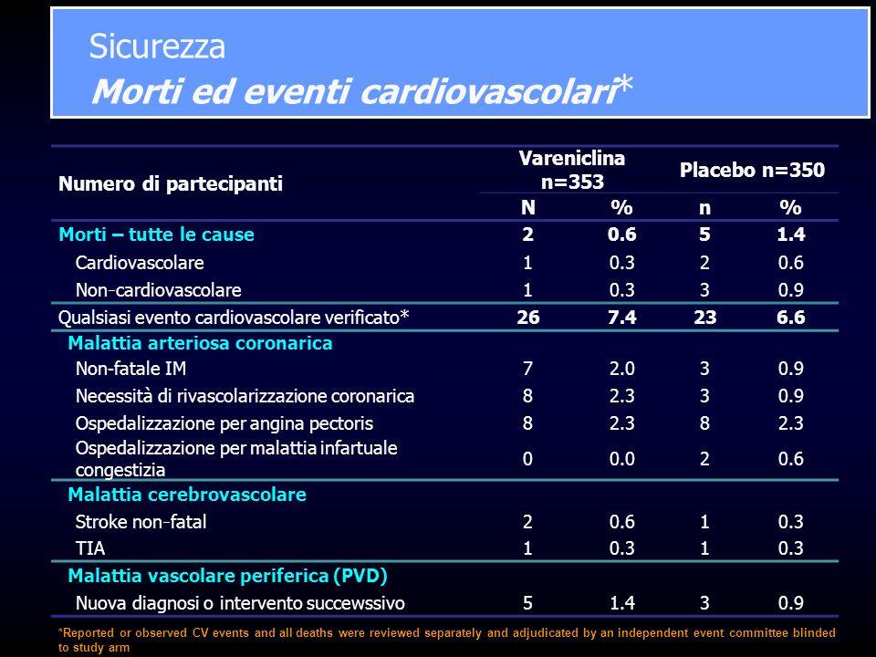 Sicurezza Morti ed eventi cardiovascolari*