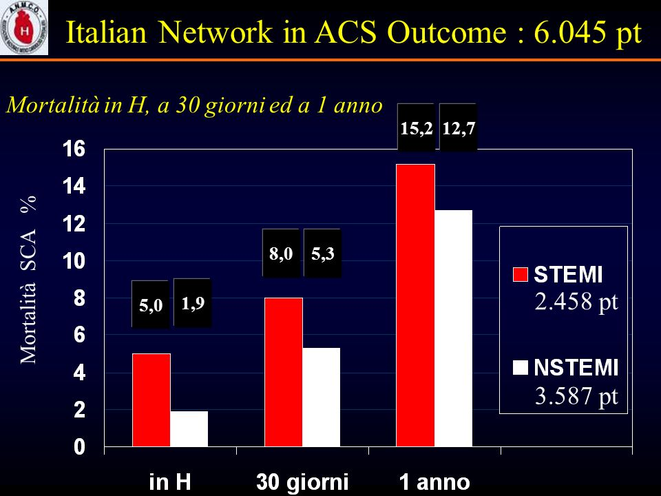Italian Network in ACS Outcome : pt