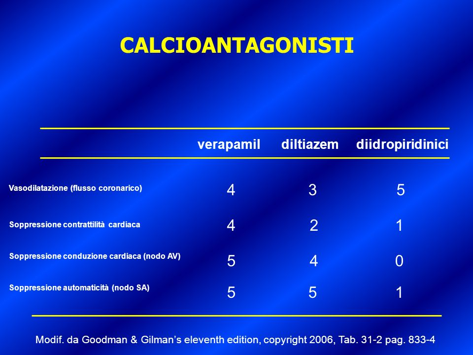 CALCIOANTAGONISTI 4 3 5 4 2 1 5 4 5 5 1 verapamil diltiazem