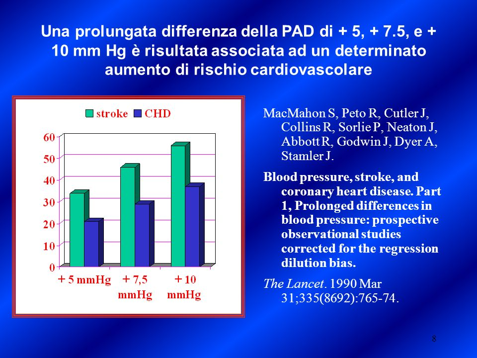Una prolungata differenza della PAD di + 5, + 7