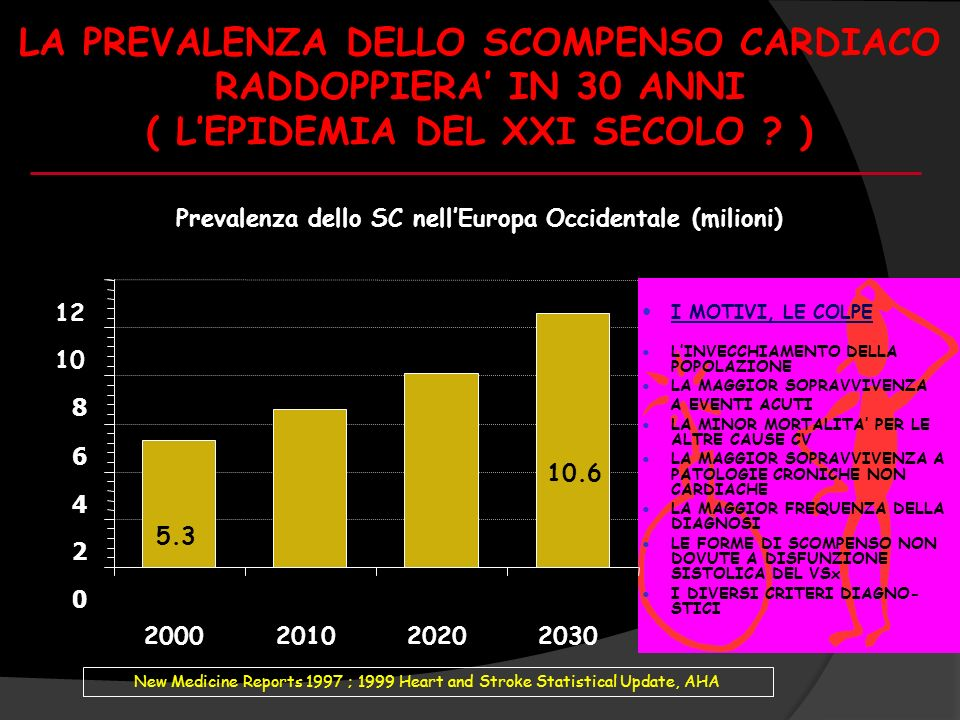 Prevalenza dello SC nell'Europa Occidentale (milioni)
