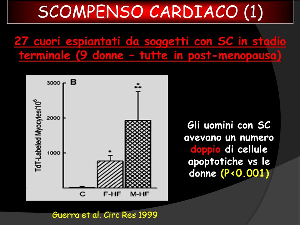 SCOMPENSO CARDIACO (1) 27 cuori espiantati da soggetti con SC in stadio terminale (9 donne – tutte in post-menopausa)