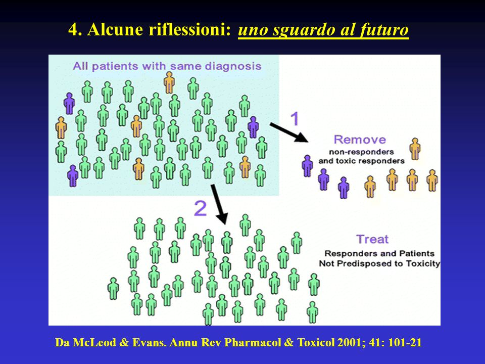 L' IGF-1 promuove la divisione cellulare, potenzia la neoformazione dei miociti, ne contrasta l'invecchiamento ma sempre su base genetica