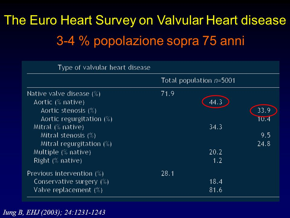 The Euro Heart Survey on Valvular Heart disease