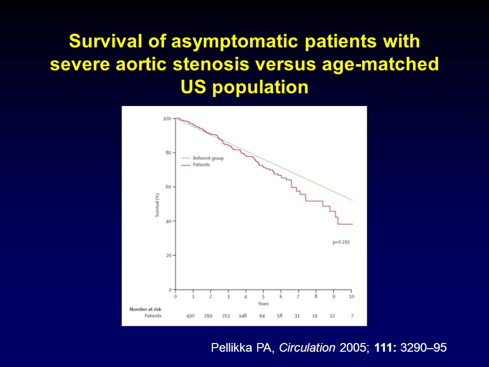 Survival of asymptomatic patients with severe aortic stenosis versus age-matched US population