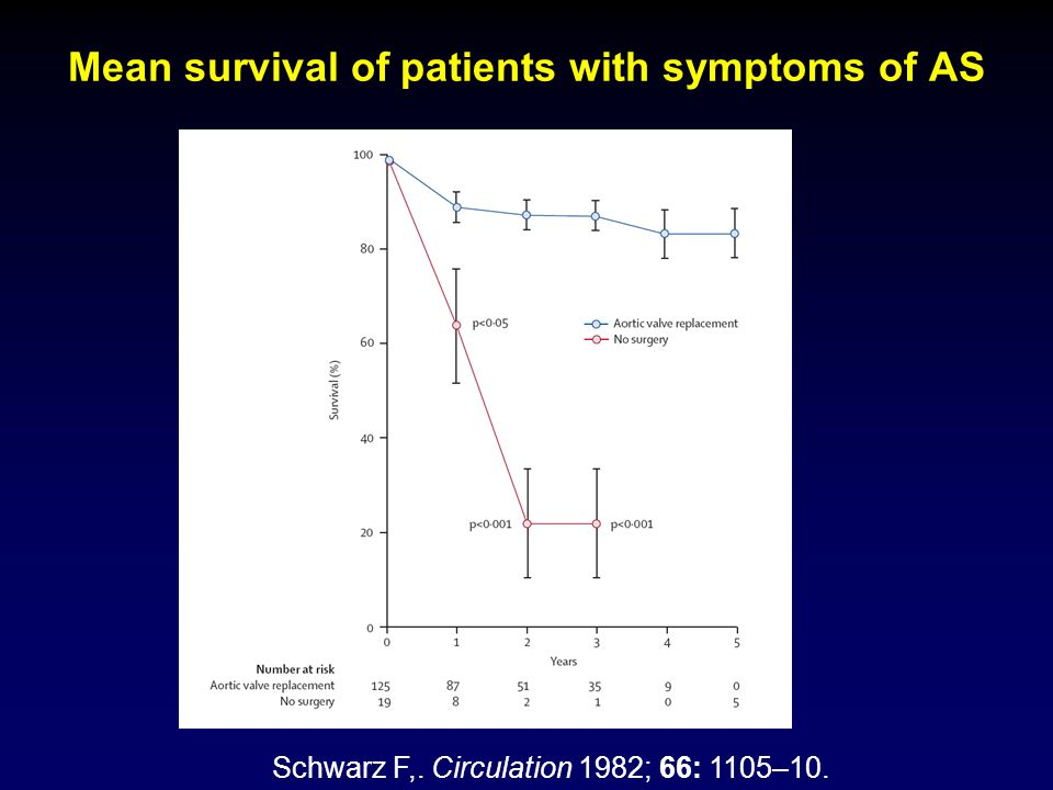 Mean survival of patients with symptoms of AS