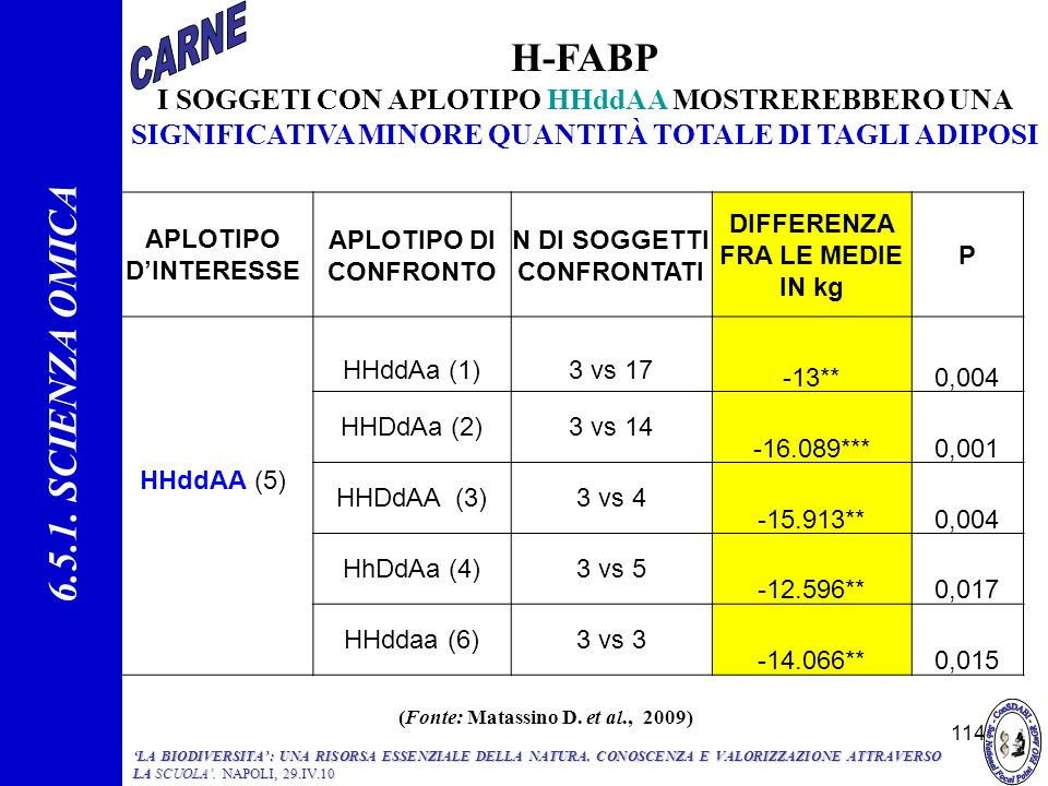 H-FABP 6.5.1. SCIENZA OMICA CARNE