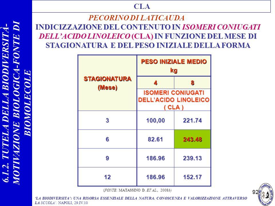 ISOMERI CONIUGATI DELL'ACIDO LINOLEICO ( CLA )