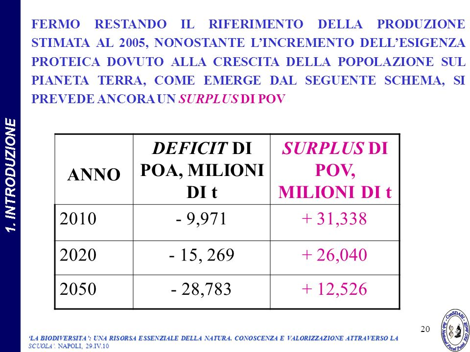DEFICIT DI POA, MILIONI DI t SURPLUS DI POV, MILIONI DI t