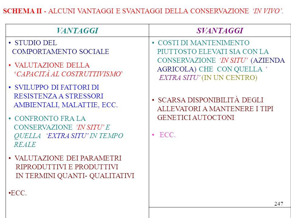 SCHEMA II - ALCUNI VANTAGGI E SVANTAGGI DELLA CONSERVAZIONE 'IN VIVO'.